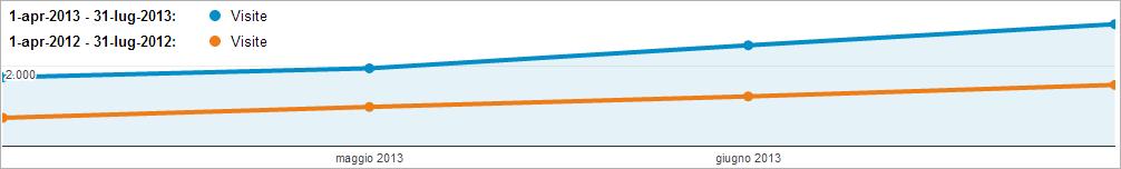 dettaglio Google Analytics - aumento visite sito web