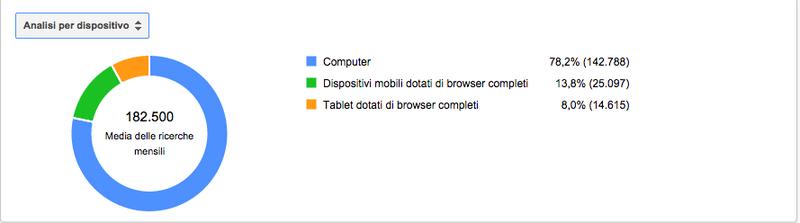 ricerca-da-mobile-e-tablet