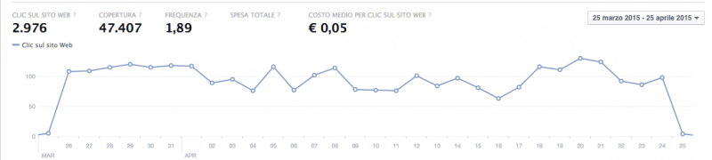 grafico-facebook-ads